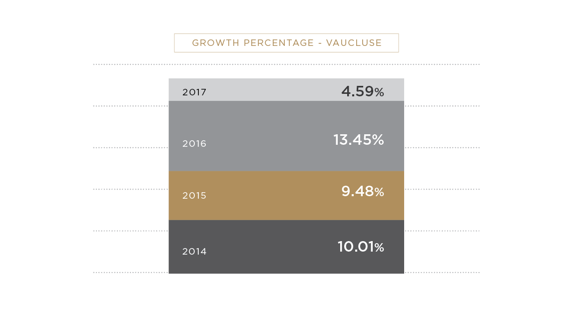 Vaucluse Property Growth