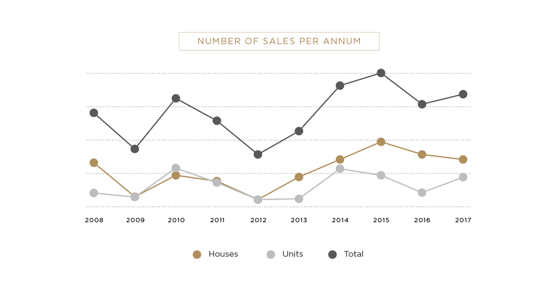 Vaucluse Number of Sales