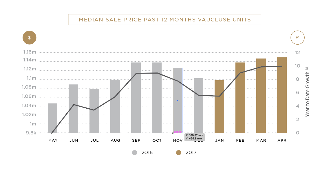 Vaucluse Median Sale Price Units