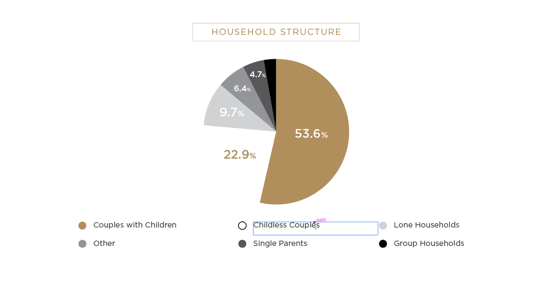 Vaucluse Household Structure