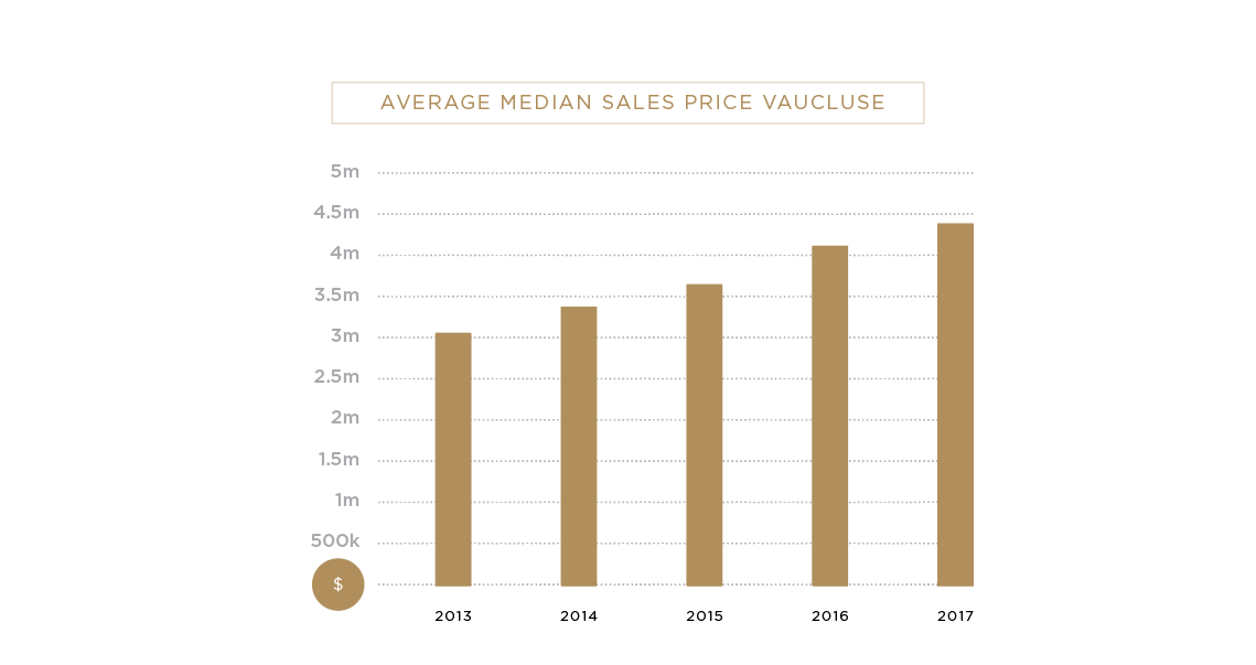 Vaucluse Average Median Sales Price