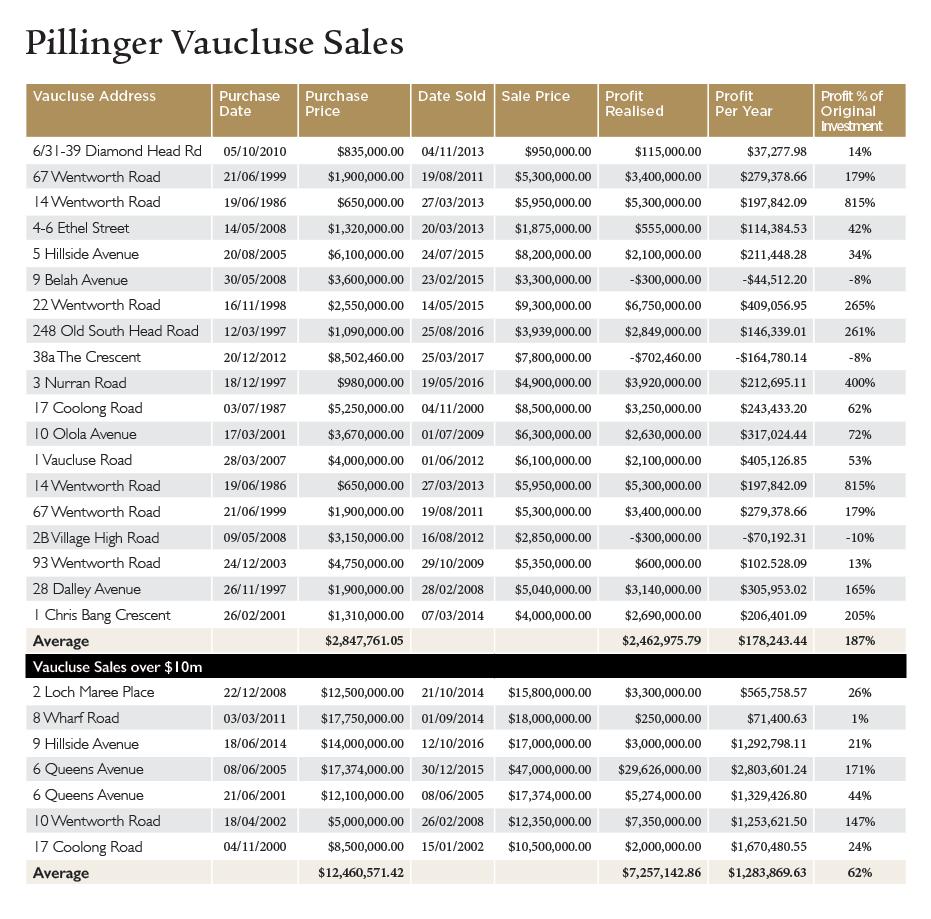 Pillinger Vaucluse Sales