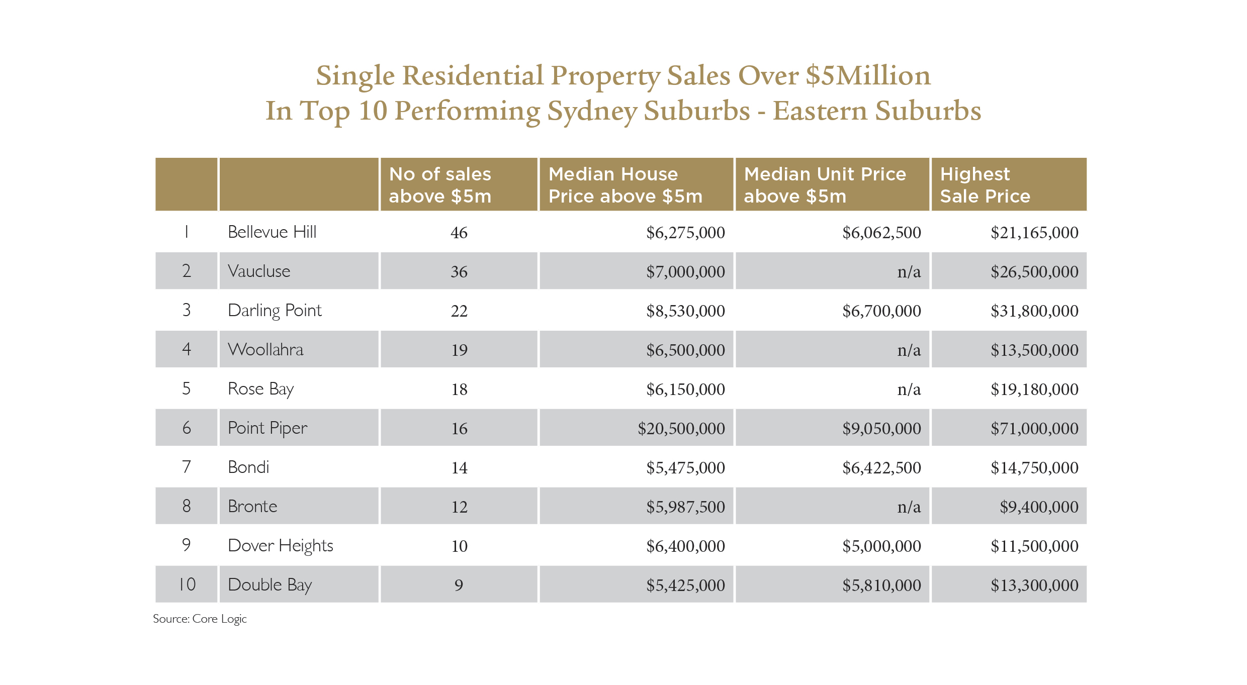 Whats In Store For The Luxury Property Market In Sydney For